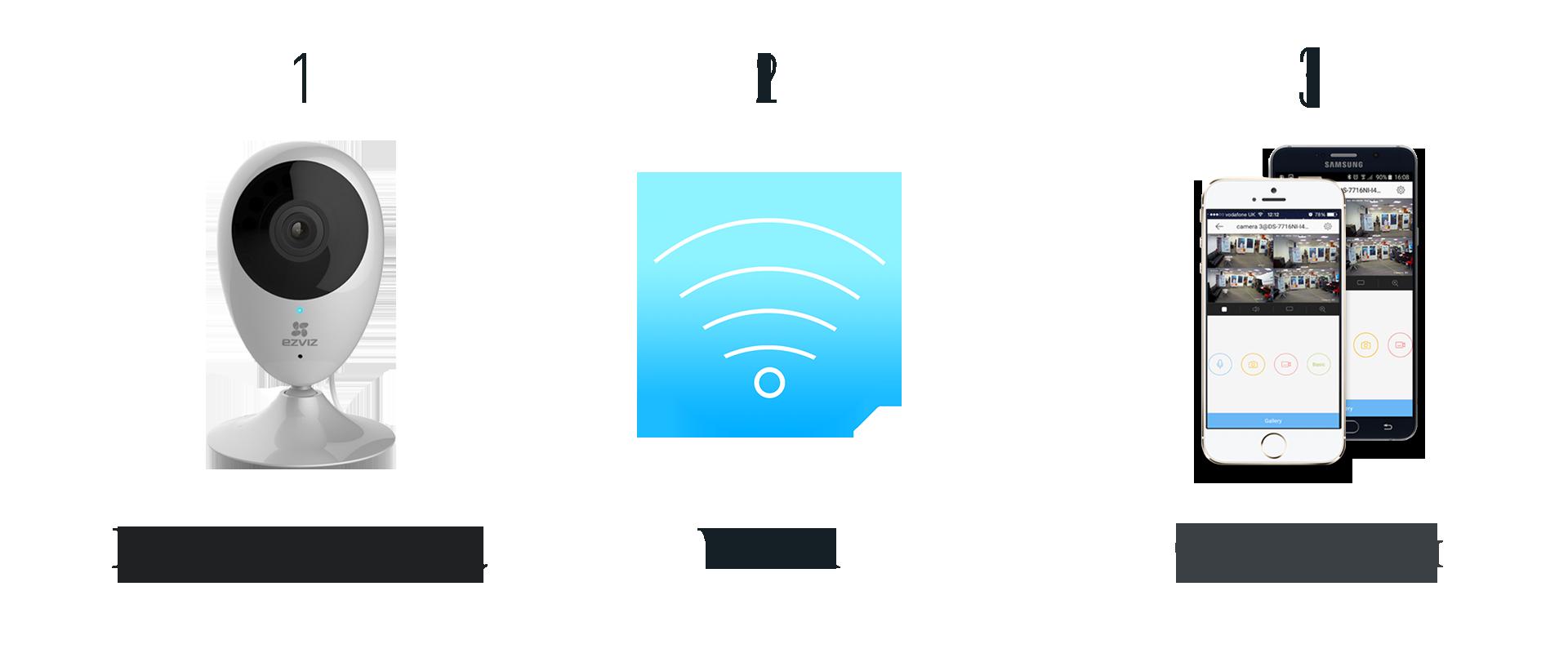 wifi видеонаблюдение в квартире